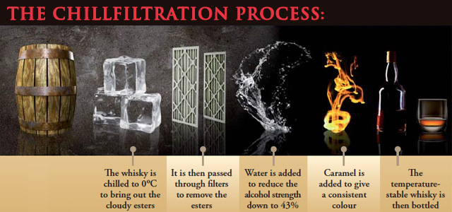 Bunnahabhain Chillfiltration Process