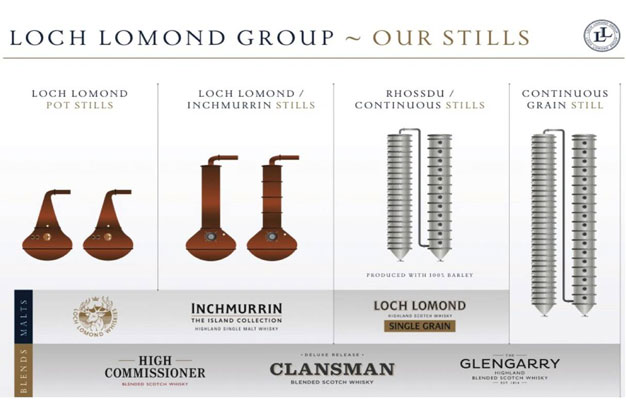 Loch Lomond Group's Stills